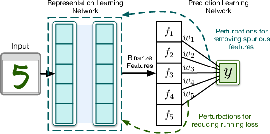 Figure 3 for Learning Causal Models Online