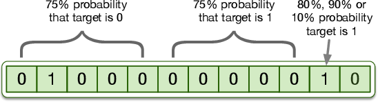 Figure 4 for Learning Causal Models Online