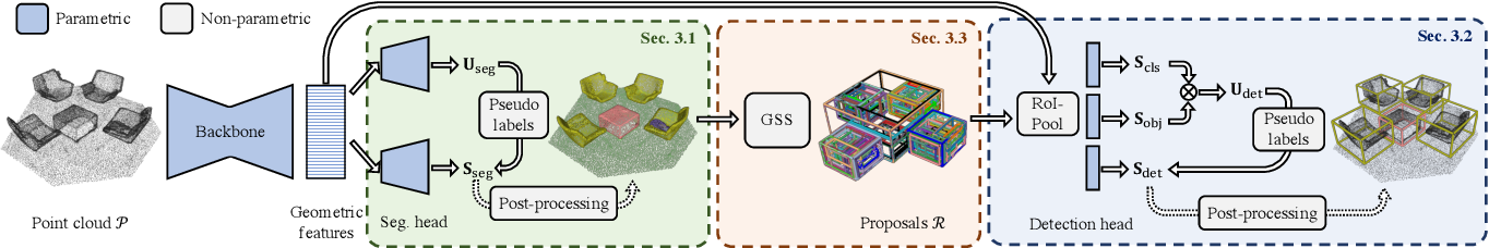Figure 2 for 3D Spatial Recognition without Spatially Labeled 3D