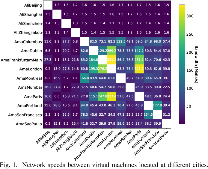 Figure 1 for Communication-Efficient Decentralized Learning with Sparsification and Adaptive Peer Selection