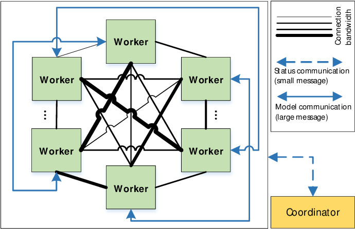 Figure 2 for Communication-Efficient Decentralized Learning with Sparsification and Adaptive Peer Selection