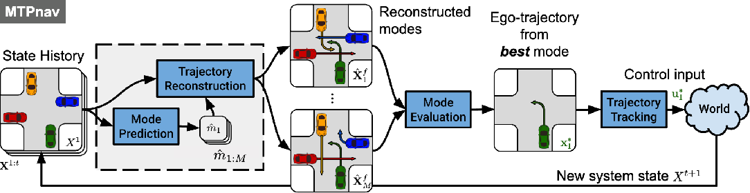 Figure 1 for Multimodal Trajectory Prediction via Topological Invariance for Navigation at Uncontrolled Intersections