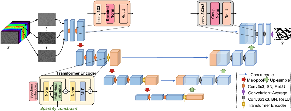 Figure 1 for SpecTr: Spectral Transformer for Hyperspectral Pathology Image Segmentation