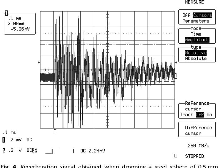 Figure 4 from Dust Impact Monitor (DIM) onboard Rosetta