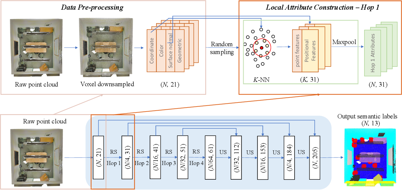 Figure 1 for GSIP: Green Semantic Segmentation of Large-Scale Indoor Point Clouds