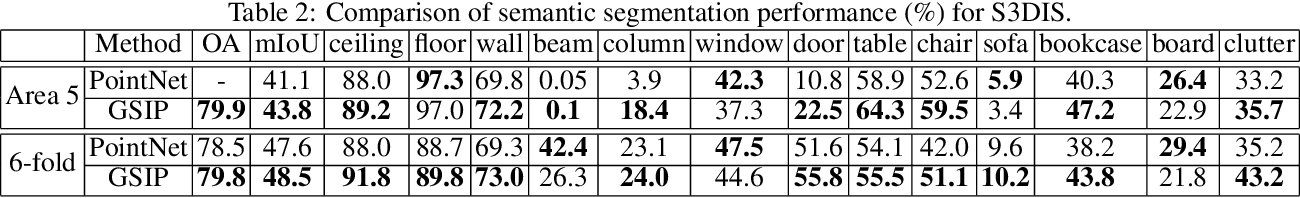 Figure 4 for GSIP: Green Semantic Segmentation of Large-Scale Indoor Point Clouds