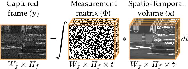 Figure 1 for DeepBinaryMask: Learning a Binary Mask for Video Compressive Sensing