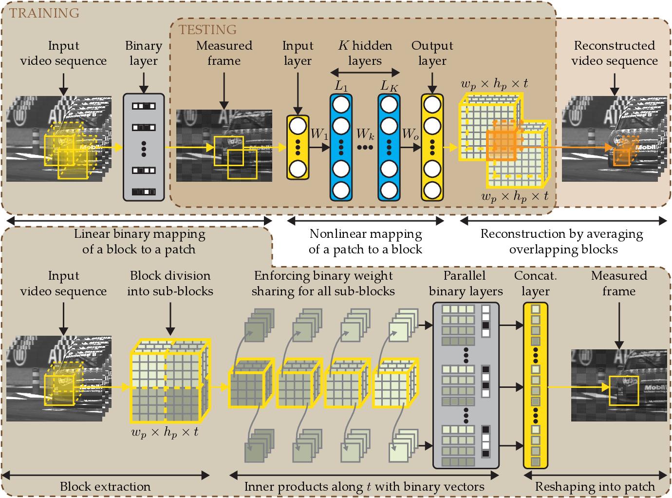 Figure 2 for DeepBinaryMask: Learning a Binary Mask for Video Compressive Sensing
