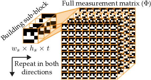 Figure 3 for DeepBinaryMask: Learning a Binary Mask for Video Compressive Sensing