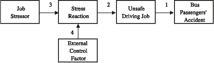 Fig 2 Verification Model Of This Study Paths 1 5are Numbered According