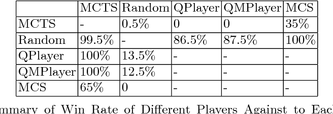 Figure 2 for Monte Carlo Q-learning for General Game Playing
