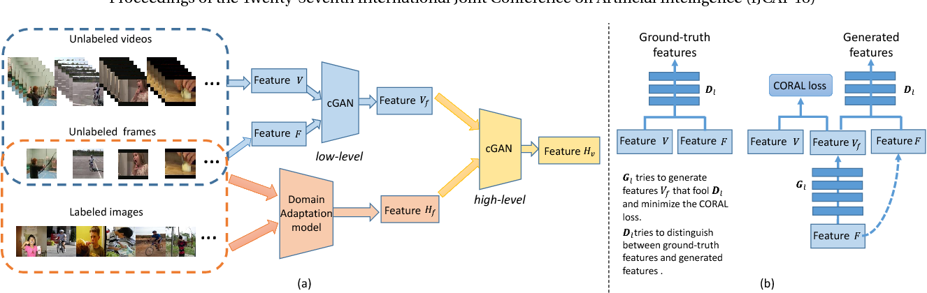Figure 1 for Exploiting Images for Video Recognition with Hierarchical Generative Adversarial Networks