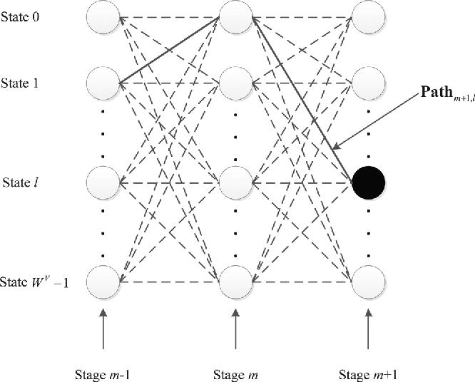 Multi Block Joint Optimization For The Peak To Average Power Ratio