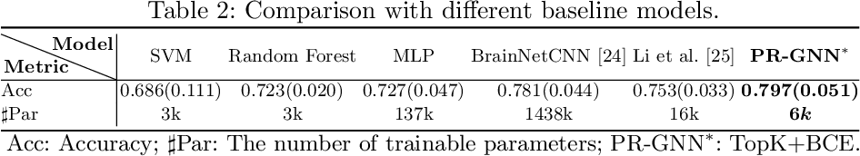 Figure 4 for Pooling Regularized Graph Neural Network for fMRI Biomarker Analysis