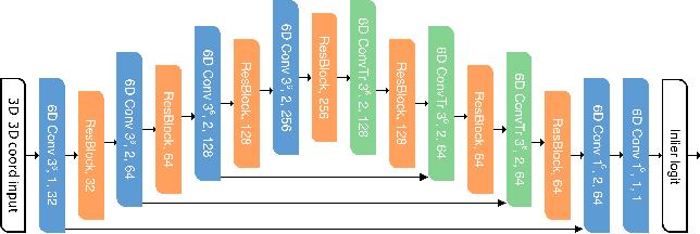 Figure 3 for Deep Global Registration