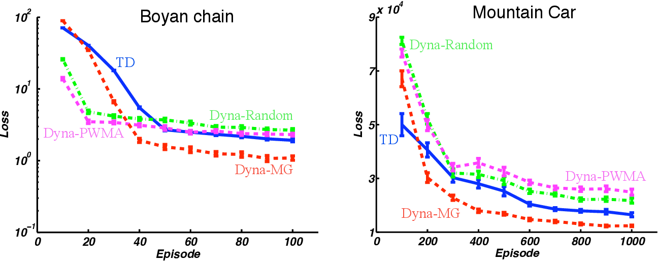 Figure 2 for Dyna-Style Planning with Linear Function Approximation and Prioritized Sweeping