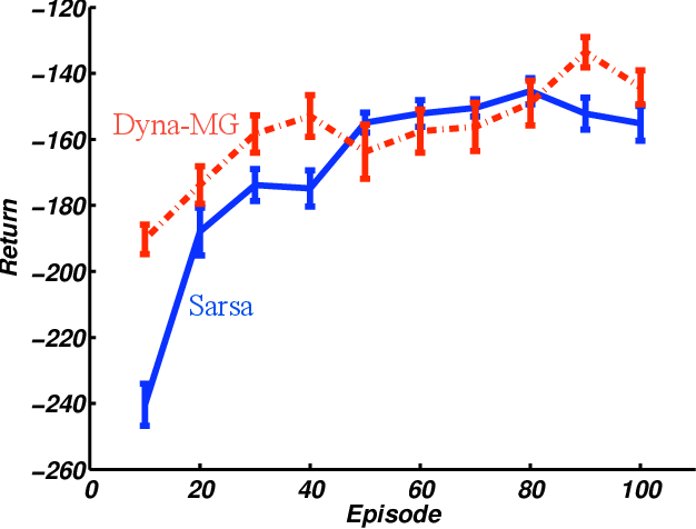 Figure 3 for Dyna-Style Planning with Linear Function Approximation and Prioritized Sweeping