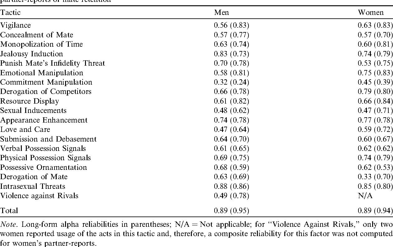 The Mate Retention Inventory-Short Form (MRI-SF) - Semantic Scholar