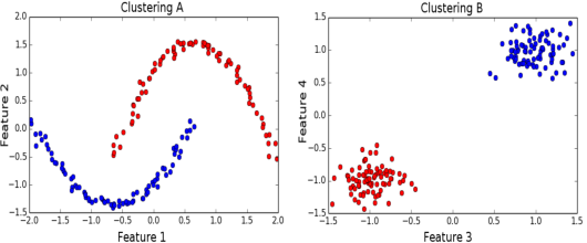 Figure 1 for Iterative Spectral Method for Alternative Clustering