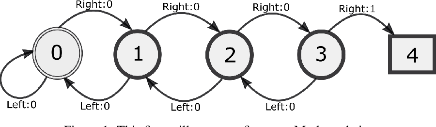 Figure 1 for Active Measure Reinforcement Learning for Observation Cost Minimization