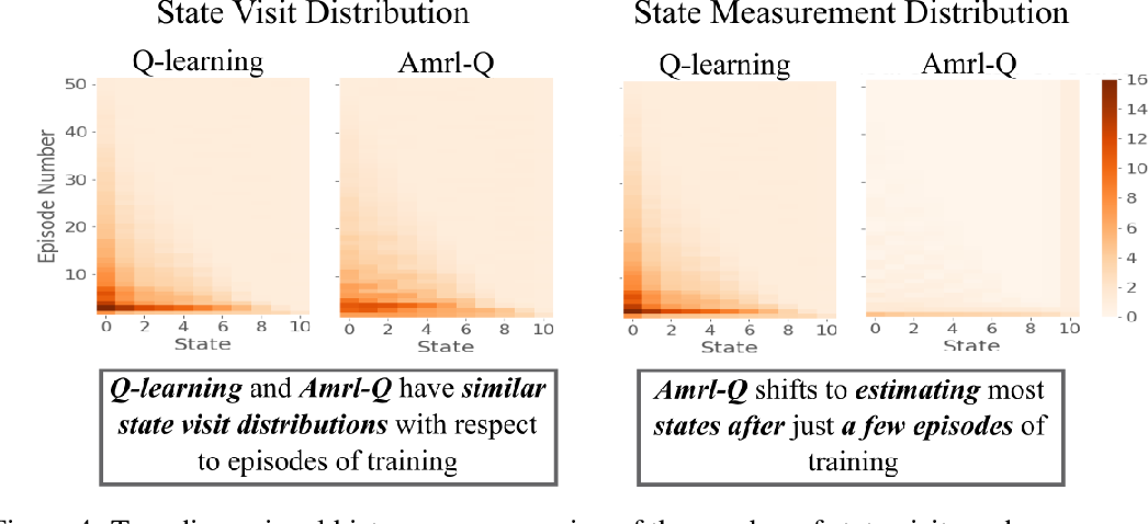 Figure 4 for Active Measure Reinforcement Learning for Observation Cost Minimization