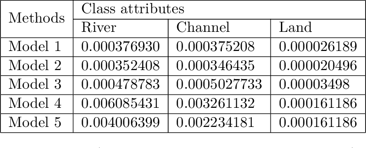 Figure 2 for Physics Informed Data Driven model for Flood Prediction: Application of Deep Learning in prediction of urban flood development