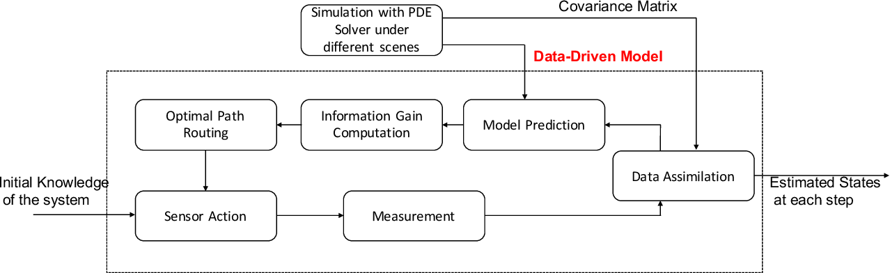 Figure 1 for Physics Informed Data Driven model for Flood Prediction: Application of Deep Learning in prediction of urban flood development