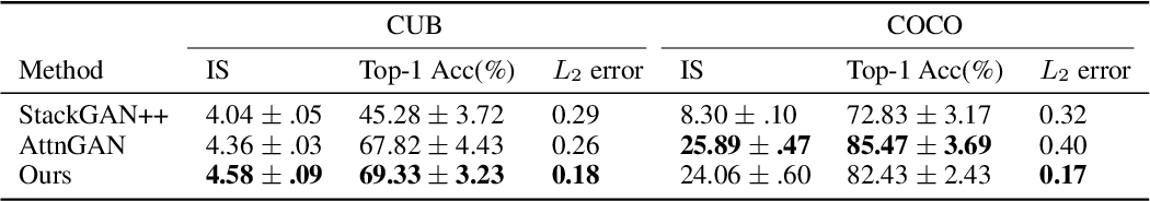 Figure 2 for Controllable Text-to-Image Generation