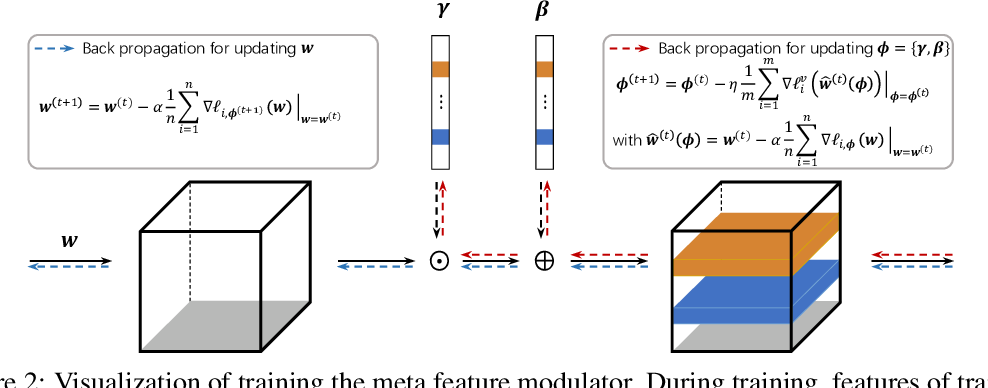Figure 3 for Meta Feature Modulator for Long-tailed Recognition