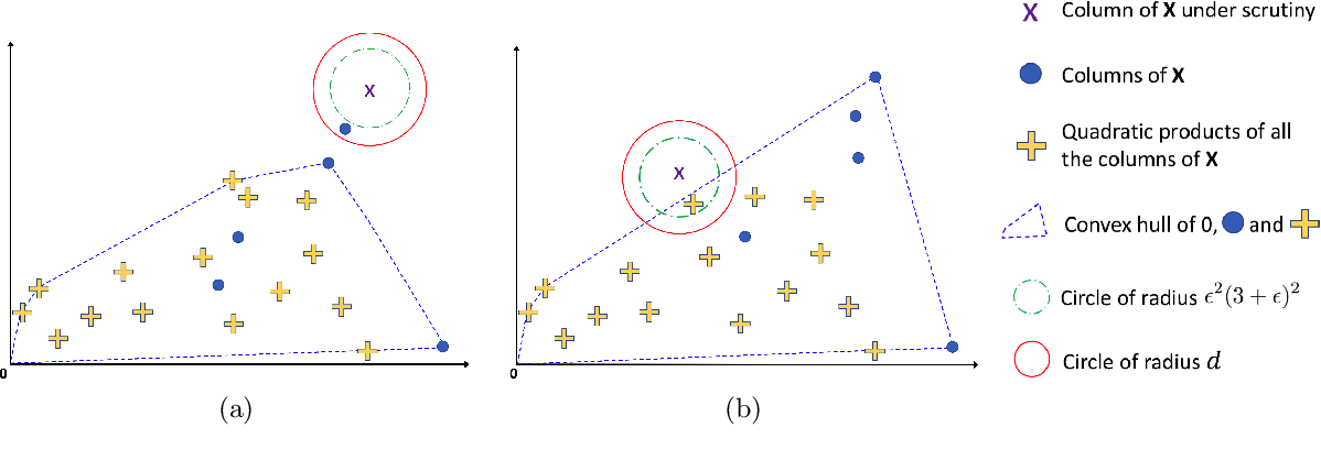 Figure 4 for Provably robust blind source separation of linear-quadratic near-separable mixtures