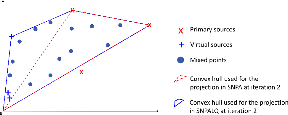 Figure 3 for Provably robust blind source separation of linear-quadratic near-separable mixtures