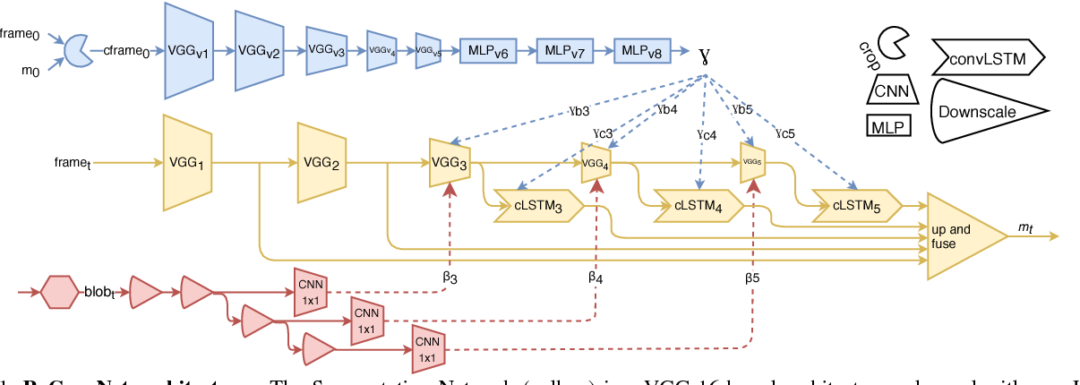 Figure 1 for ReConvNet: Video Object Segmentation with Spatio-Temporal Features Modulation