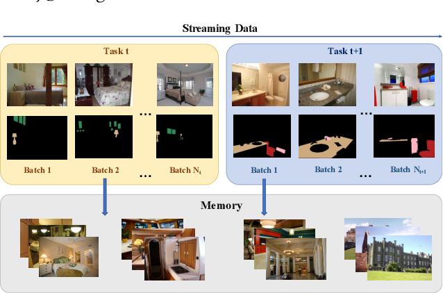 Figure 1 for An EM Framework for Online Incremental Learning of Semantic Segmentation