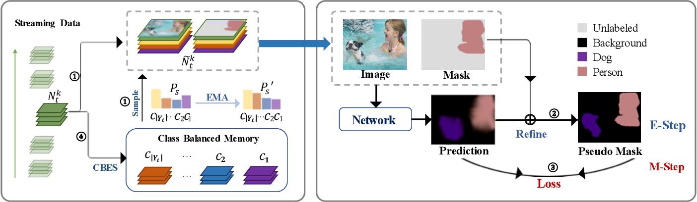 Figure 3 for An EM Framework for Online Incremental Learning of Semantic Segmentation