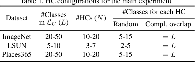 Figure 2 for Unifying Heterogeneous Classifiers with Distillation