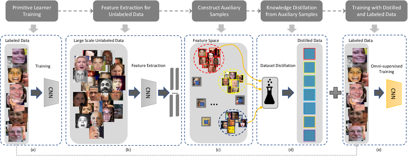 Figure 1 for Omni-supervised Facial Expression Recognition: A Simple Baseline