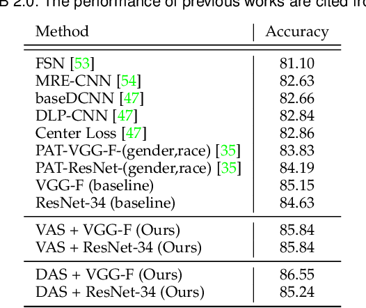 Figure 2 for Omni-supervised Facial Expression Recognition: A Simple Baseline