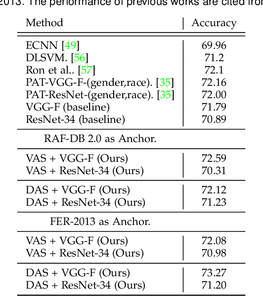 Figure 4 for Omni-supervised Facial Expression Recognition: A Simple Baseline