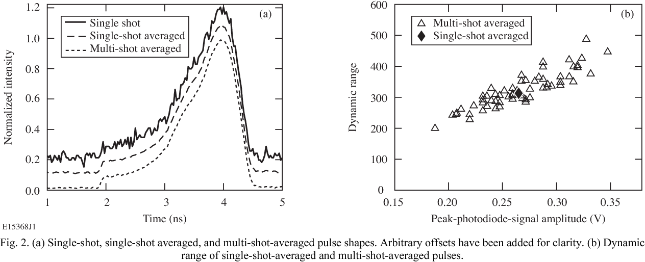 Fig. 2. (a) Single-shot, single-shot averaged, and multi-shot-averaged pulse shapes. Arbitrary offsets have been added for clarity. (b) Dynamic