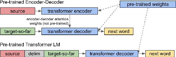 Figure 3 for Sample Efficient Text Summarization Using a Single Pre-Trained Transformer