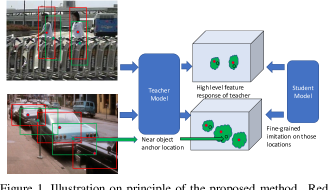 Figure 1 for Distilling Object Detectors with Fine-grained Feature Imitation