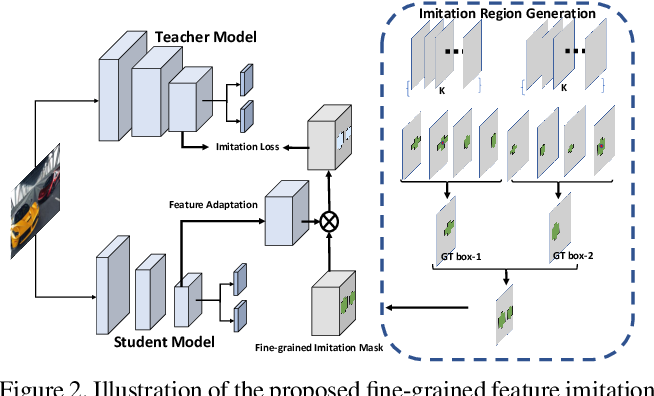 Figure 3 for Distilling Object Detectors with Fine-grained Feature Imitation
