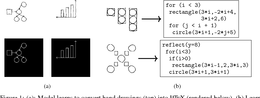 Figure 1 for Learning to Infer Graphics Programs from Hand-Drawn Images
