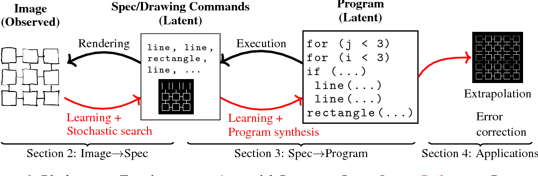 Figure 3 for Learning to Infer Graphics Programs from Hand-Drawn Images