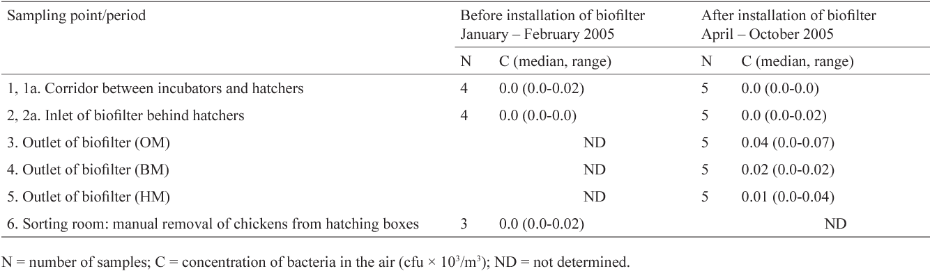 Table 9 from Efficacy of a novel biofilter in hatchery