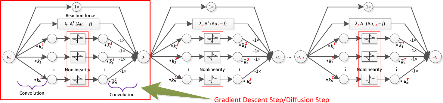 Figure 1 for Trainable Nonlinear Reaction Diffusion: A Flexible Framework for Fast and Effective Image Restoration
