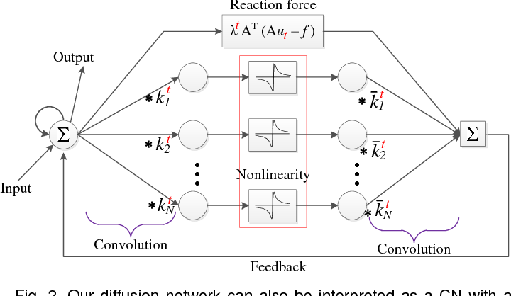 Figure 3 for Trainable Nonlinear Reaction Diffusion: A Flexible Framework for Fast and Effective Image Restoration