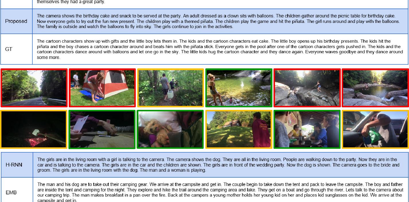 Figure 4 for Video Storytelling