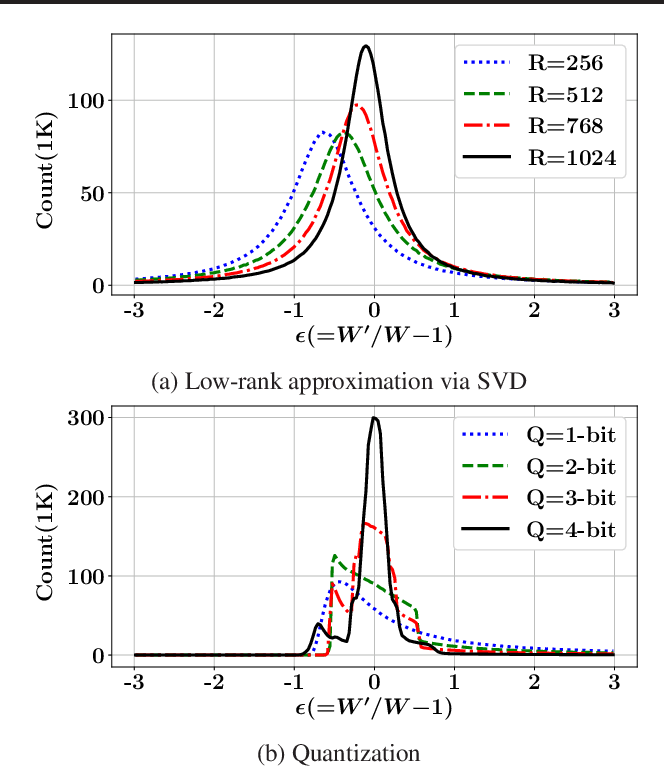 Figure 1 for Modulating Regularization Frequency for Efficient Compression-Aware Model Training