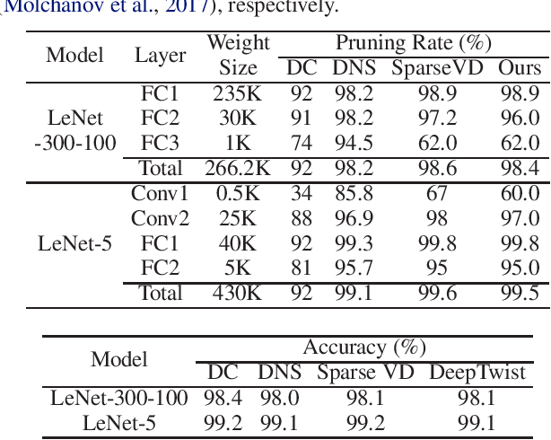 Figure 2 for Modulating Regularization Frequency for Efficient Compression-Aware Model Training
